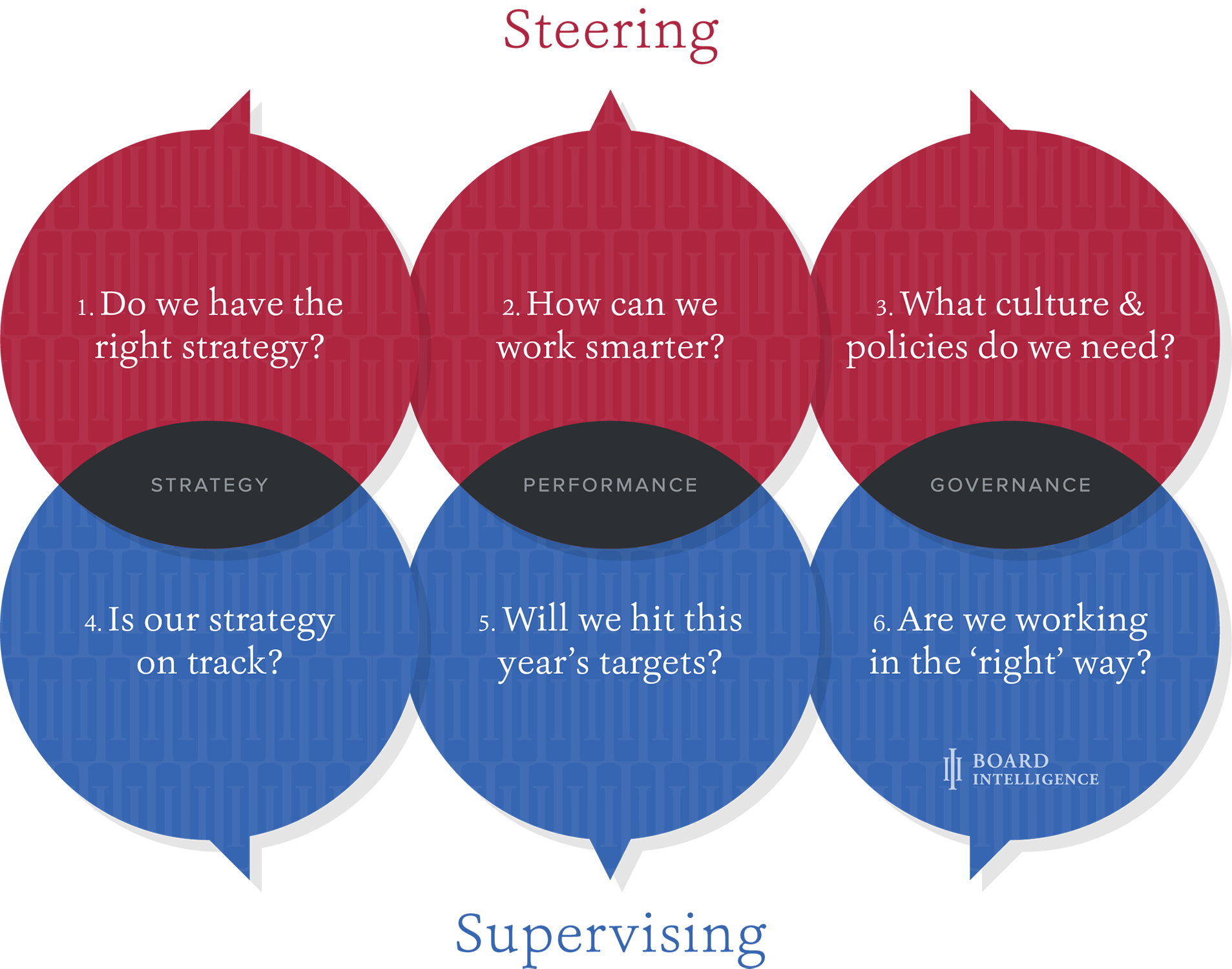 The Six Conversations Model