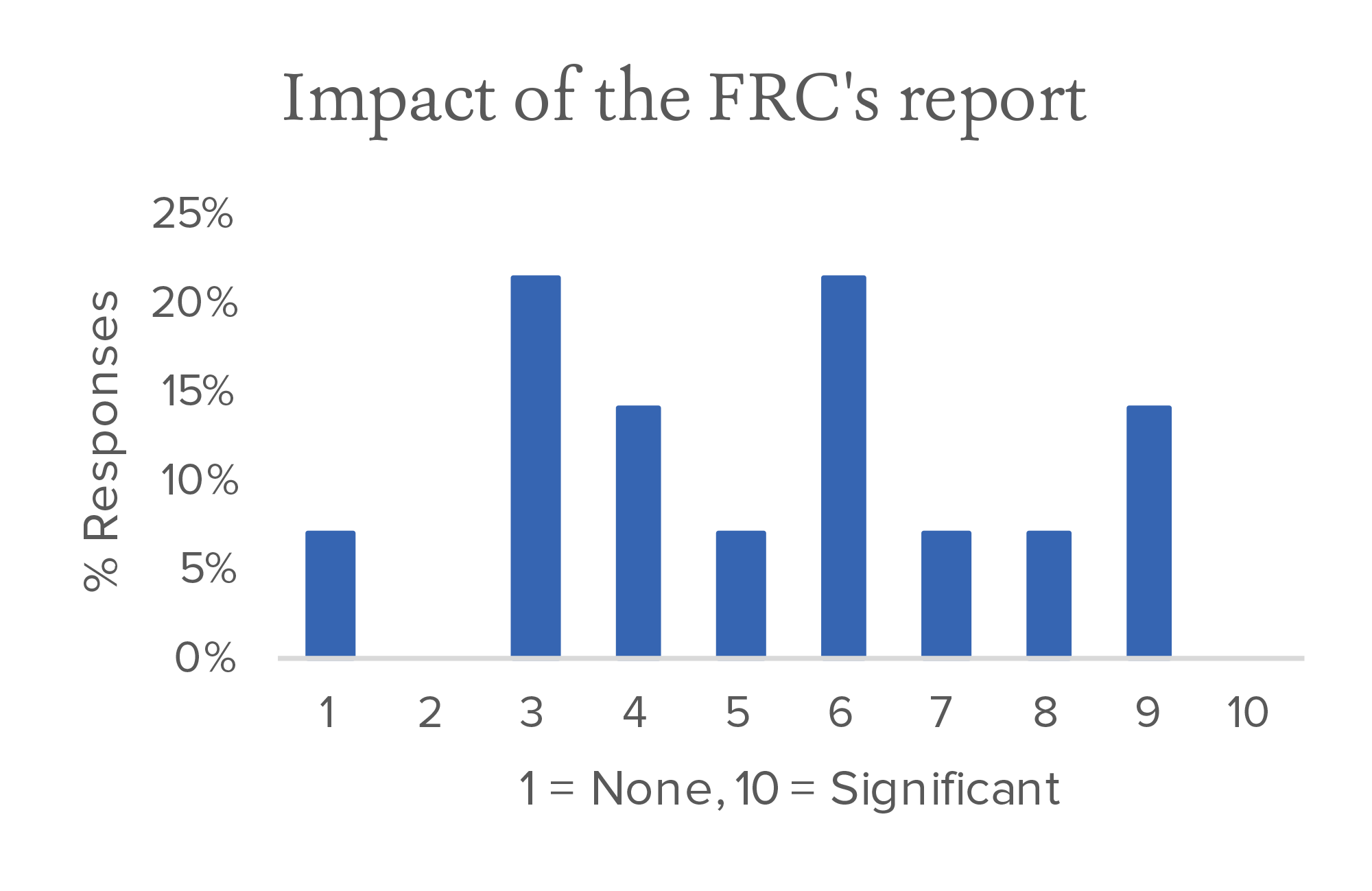Impact of the FRCs report