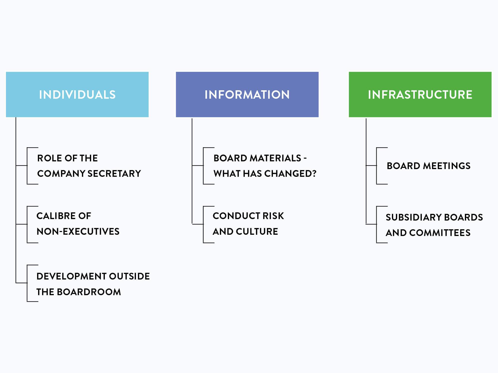 3 Pillars of an effective board