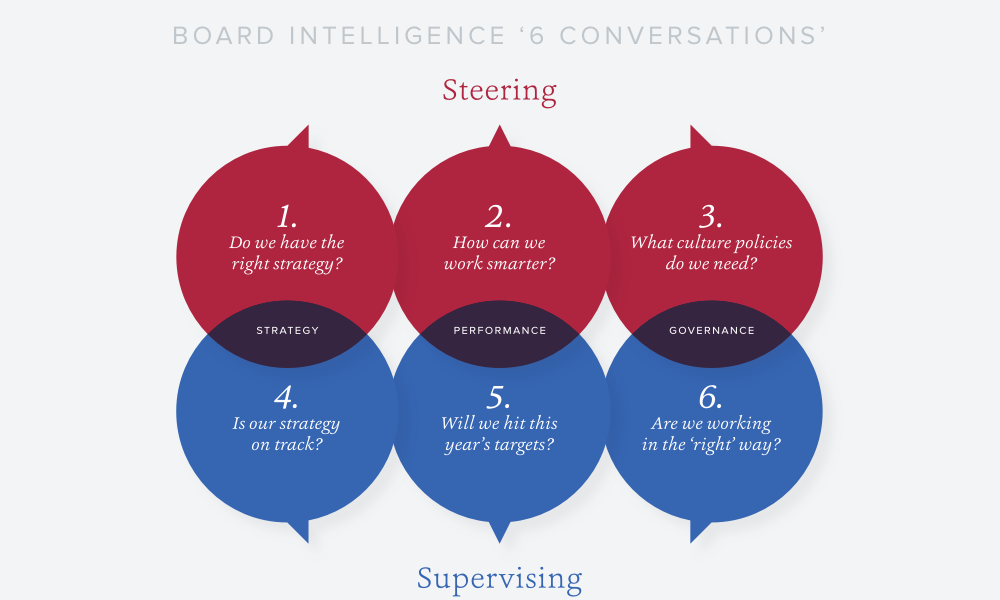 Board Priorities UI